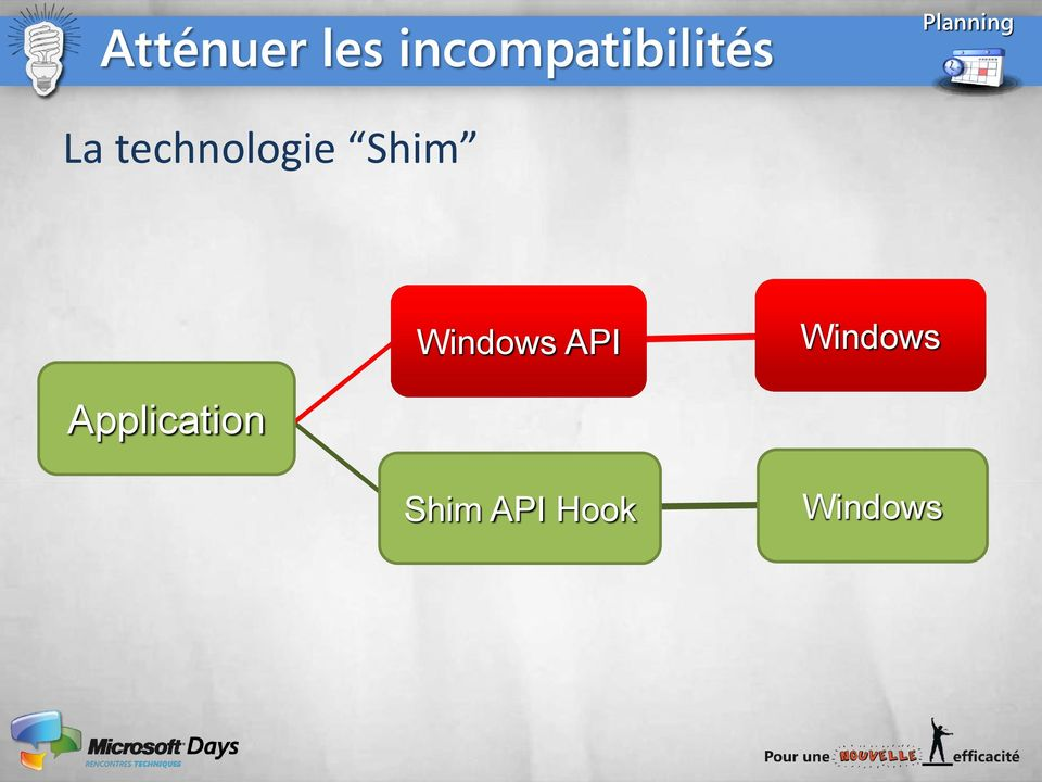 La technologie Shim Windows