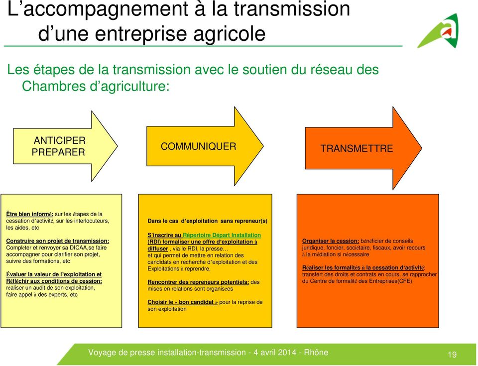 son projet, suivre des formations, etc Évaluer la valeur de l exploitation et Réfléchir aux conditions de cession: réaliser un audit de son exploitation, faire appel à des experts, etc Dans le cas d