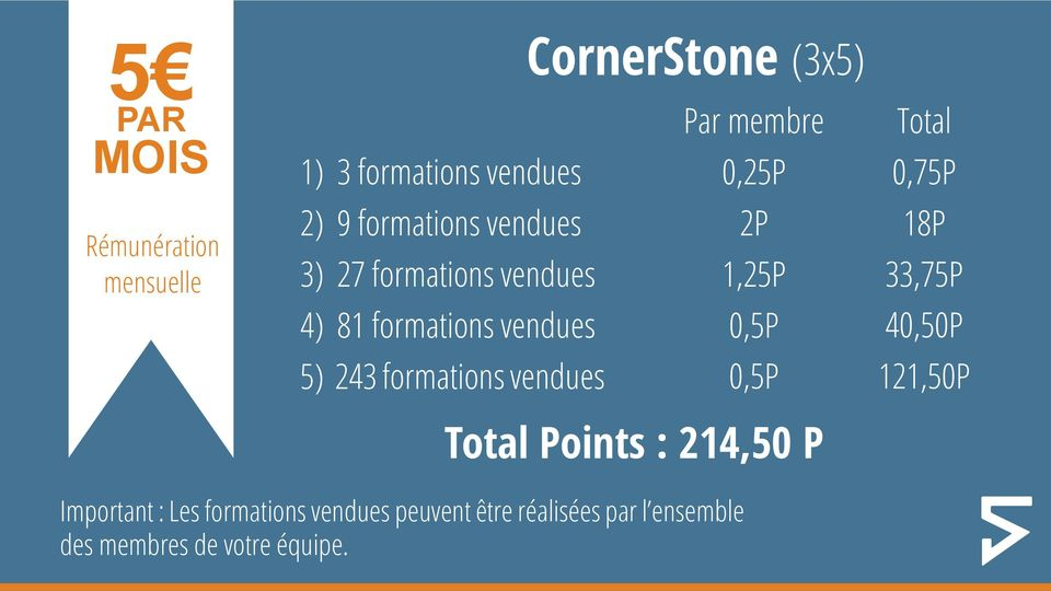 243 formations vendues 0,5P Total Points : 214,50 P Total 0,75P 18P 33,75P 40,50P 121,50P