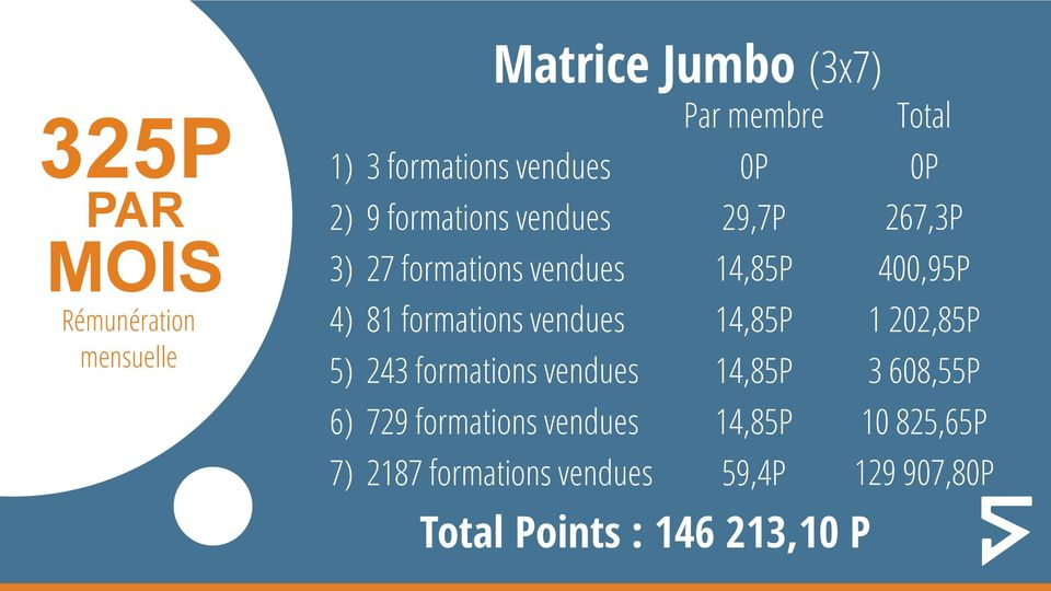 5) 243 formations vendues 14,85P 6) 729 formations vendues 14,85P 7) 2187 formations vendues