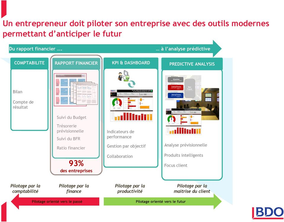 Suivi du BFR Indicateurs de performance Ratio financier Gestion par objectif Analyse prévisionnelle Collaboration Produits intelligents 93% Focus client