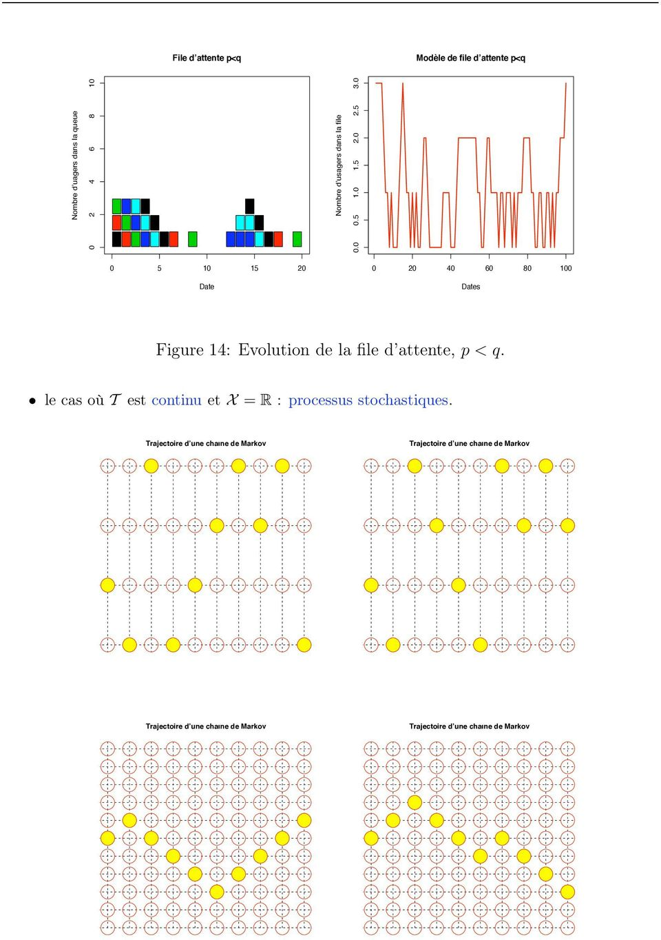 0 0 5 0 5 20 Date 0 20 40 60 80 00 Dates Figure 4: Evolutio de la file d attete, p < q.