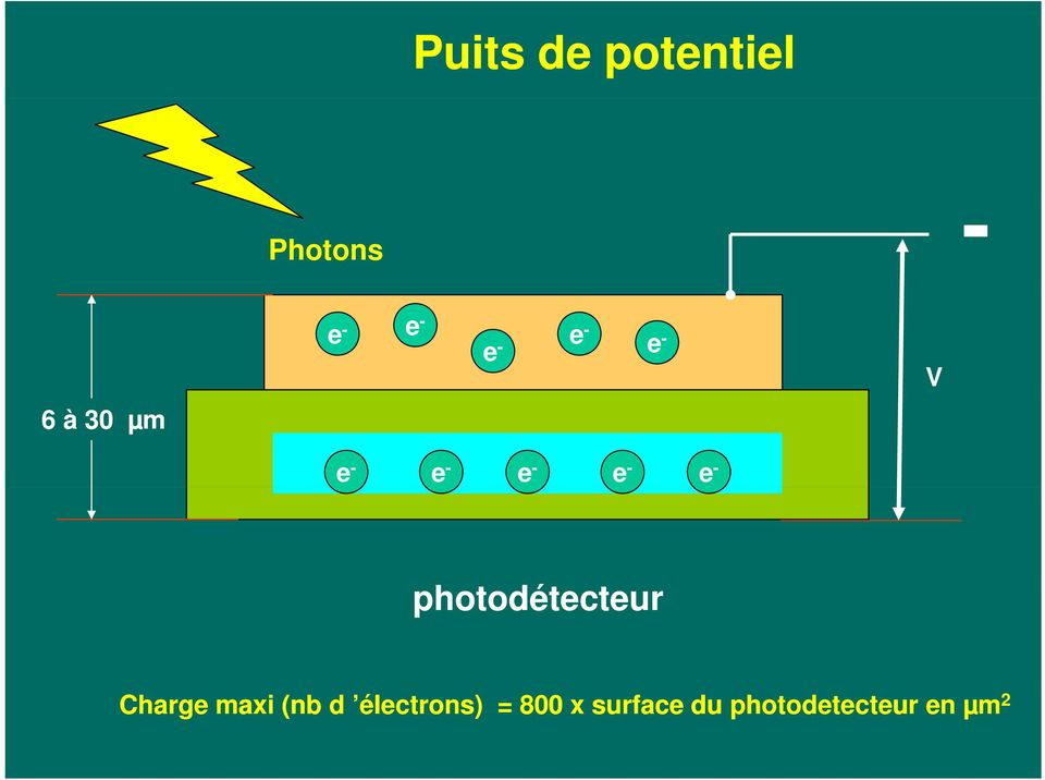photodétecteur Charge maxi (nb d