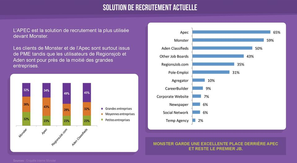 des grandes entreprises. Apec Monster Aden Classifieds Other Job Boards RegionsJob.
