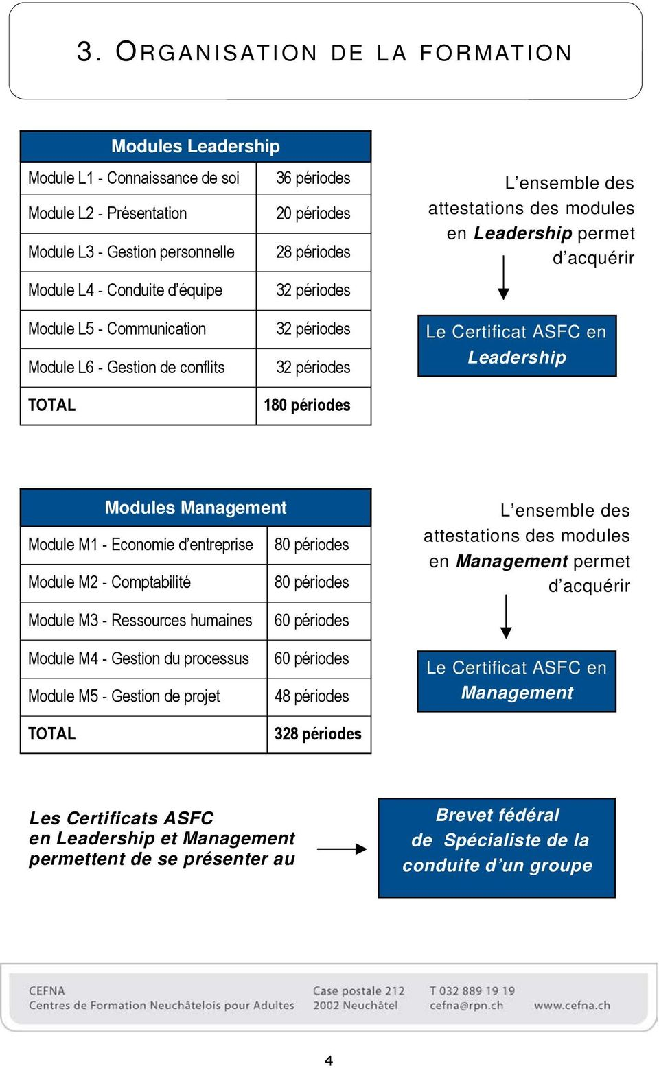 périodes Le Certificat ASFC en Leadership Modules Management Module M1 - Economie d entreprise 80 périodes Module M2 - Comptabilité 80 périodes L ensemble des attestations des modules en Management