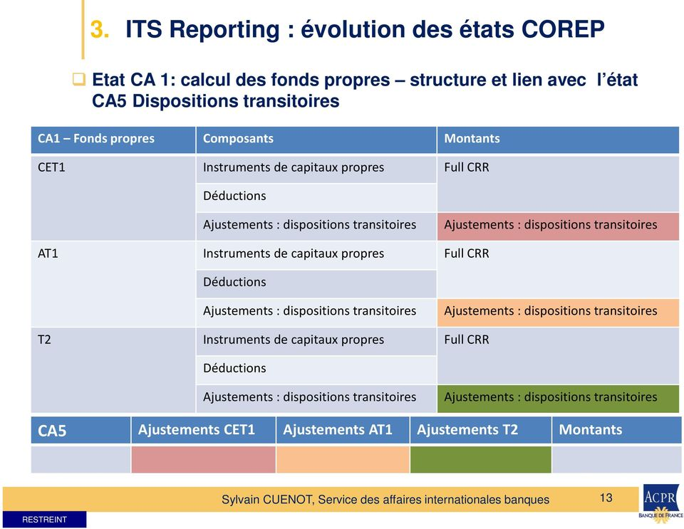 Instruments de capitaux propres Full CRR Déductions Ajustements : dispositions transitoires Ajustements : dispositions transitoires T2 Instruments de capitaux