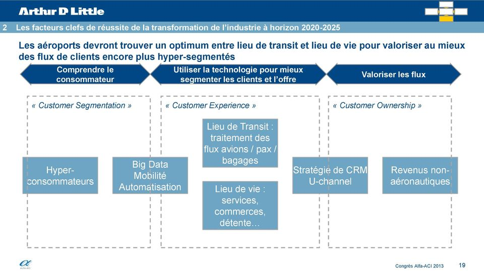 les clients et l offre Valoriser les flux «Customer Segmentation» «Customer Experience» «Customer Ownership» Hyperconsommateurs Big Data Mobilité