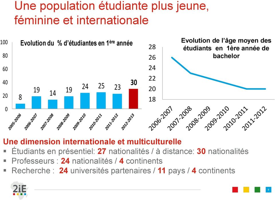 bachelor Une dimension internationale et multiculturelle Étudiants en présentiel: 27 nationalités / à distance: 30