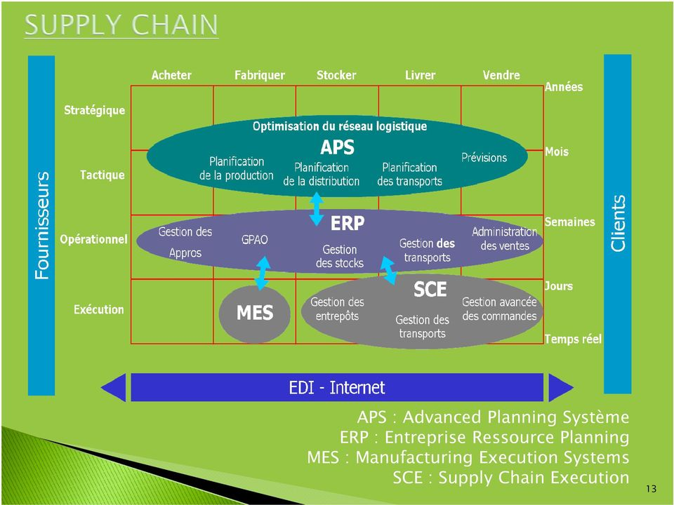 Planning MES : Manufacturing