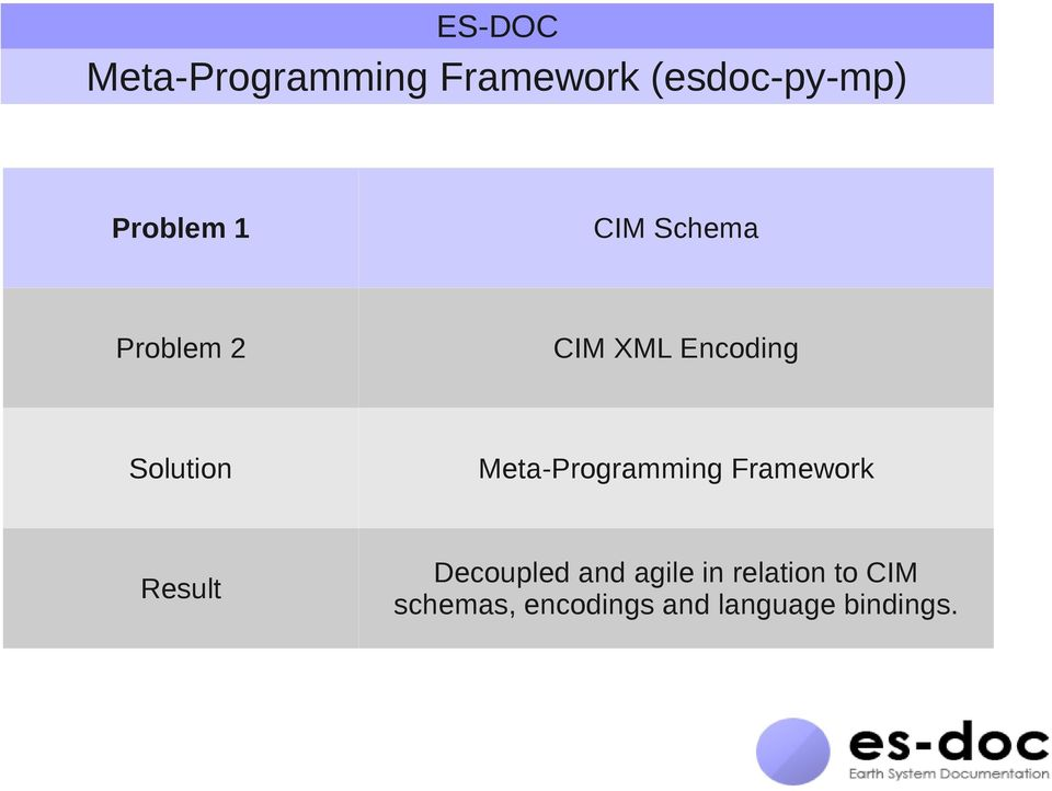 Solution Meta-Programming Framework Result Decoupled