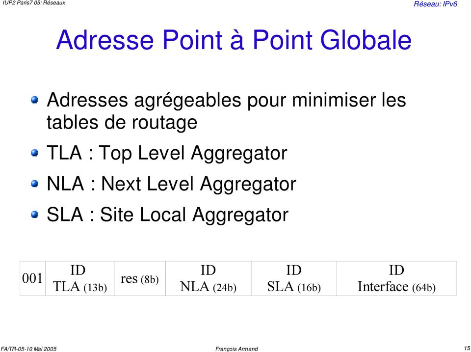 NLA : Next Level Aggregator SLA : Site Local Aggregator 001