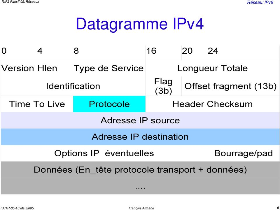 Protocole Header Checksum Adresse IP source Adresse IP destination