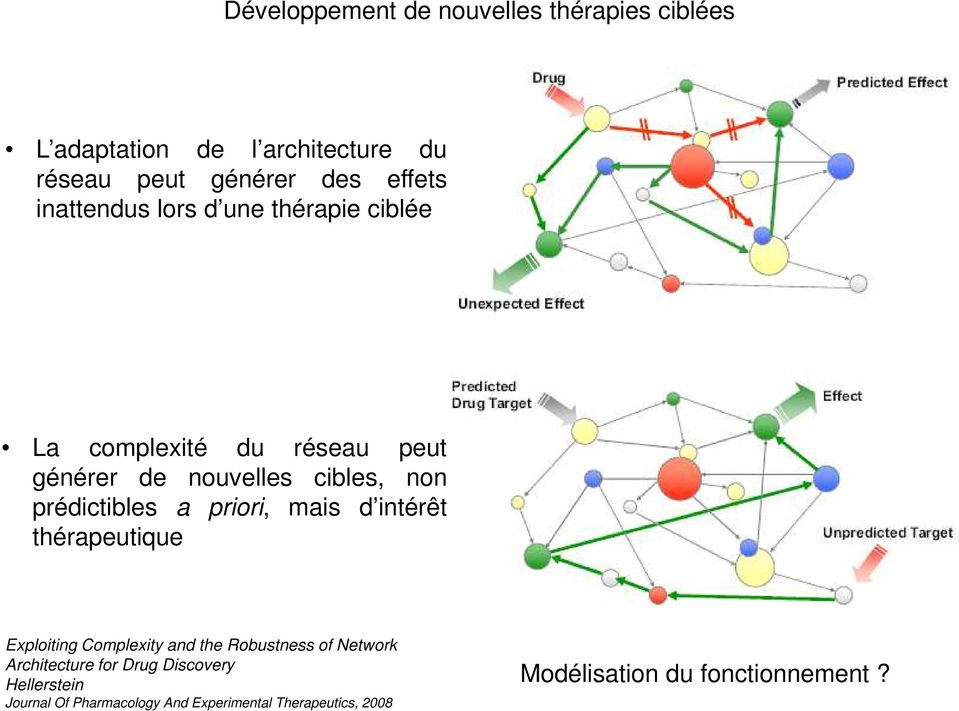 a priori, mais d intérêt thérapeutique Exploiting Complexity and the Robustness of Network Architecture for Drug