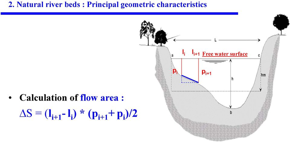 water surface p i p i+1 Calculation of