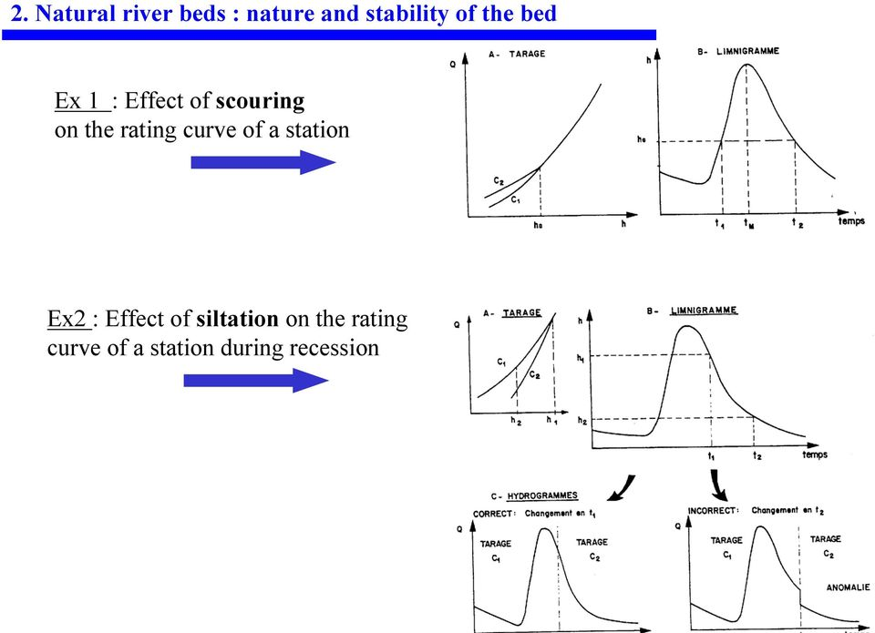 curve of a station Ex2 : Effect of siltation on
