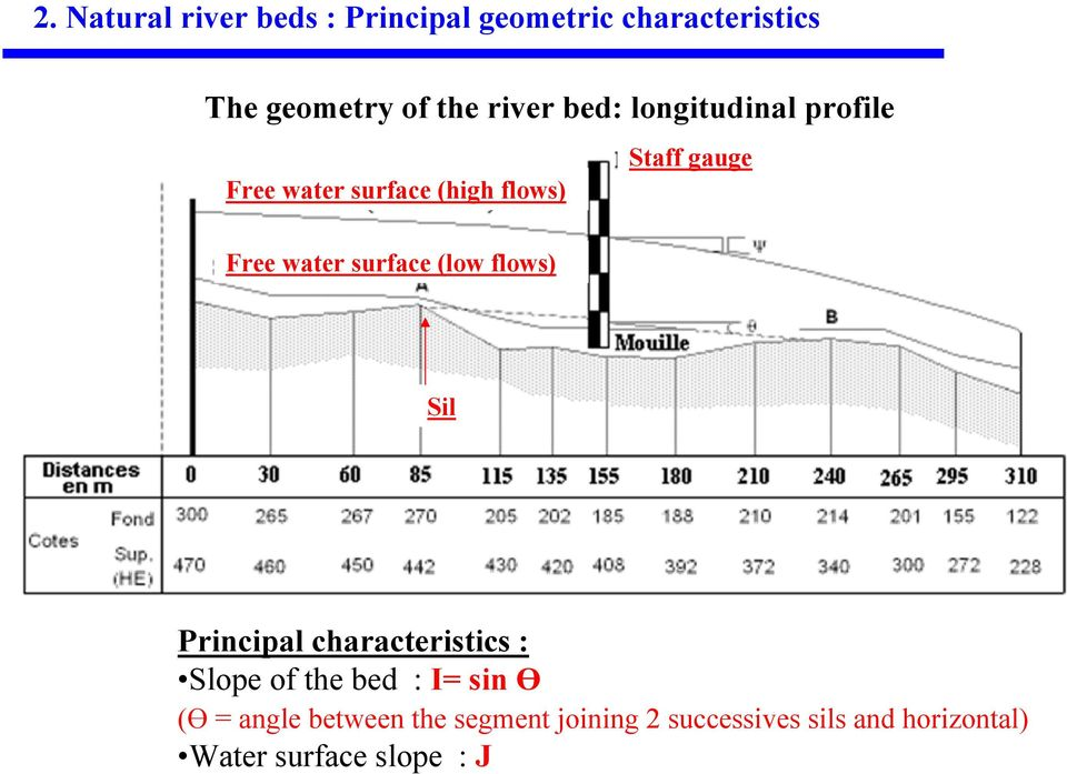 surface (low flows) Sil Principal characteristics : Slope of the bed : I= sin Ө (Ө =