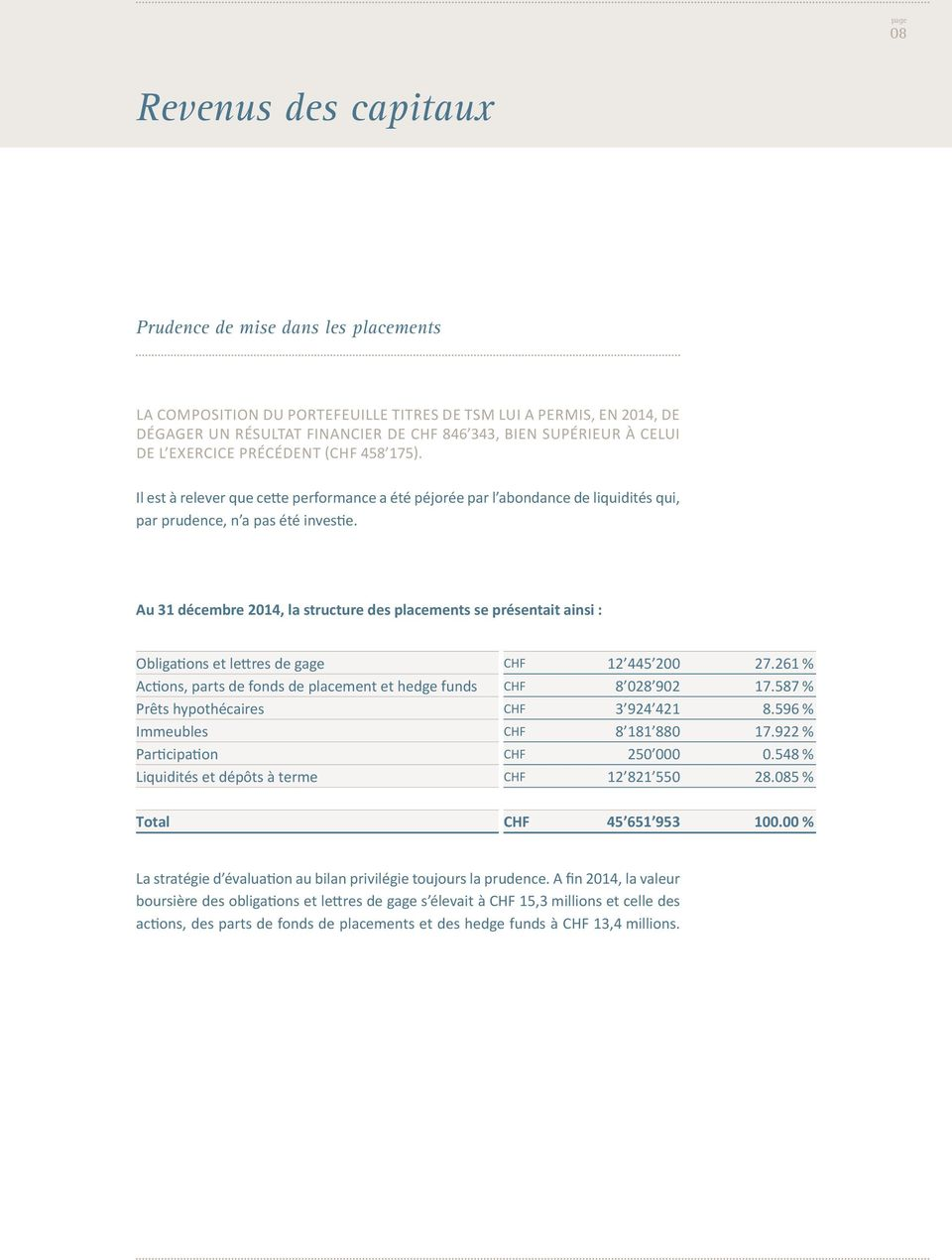 Au 31 décembre 2014, la structure des placements se présentait ainsi : Obliga ons et le res de gage CHF 12 445 200 27.261 % Ac ons, parts de fonds de placement et hedge funds CHF 8 028 902 17.