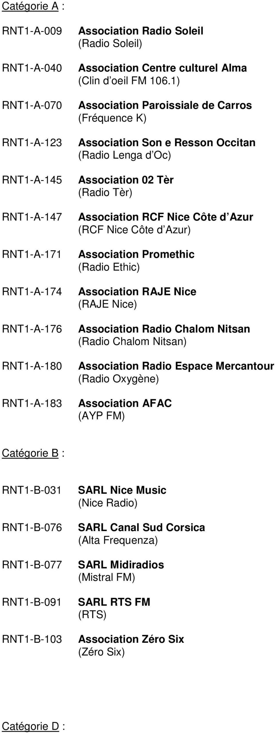 1) Association Paroissiale de Carros (Fréquence K) Association Son e Resson Occitan (Radio Lenga d Oc) Association 02 Tèr (Radio Tèr) Association RCF Nice Côte d Azur (RCF Nice Côte d Azur)