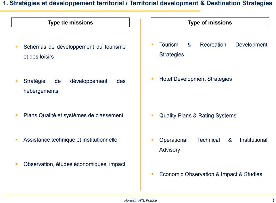 hébergements Hotel Development Strategies Plans Qualité et systèmes de classement Quality Plans & Rating Systems Assistance technique