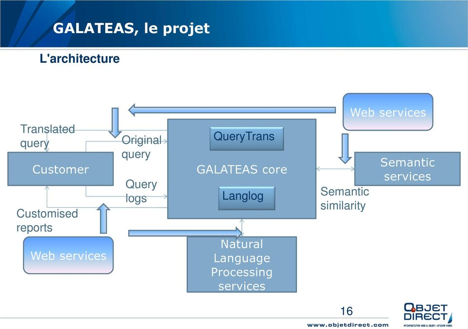 QueryTrans GALATEAS core Langlog Natural Language Processing