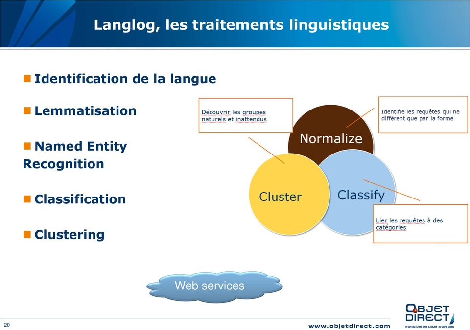 langue Lemmatisation Named Entity