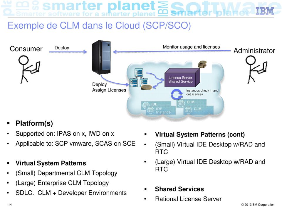 CLM Platform(s) Supported on: IPAS on x, IWD on x Applicable to: SCP vmware, SCAS on SCE Virtual System Patterns (Small) Departmental CLM Topology (Large) Enterprise CLM Topology SDLC.