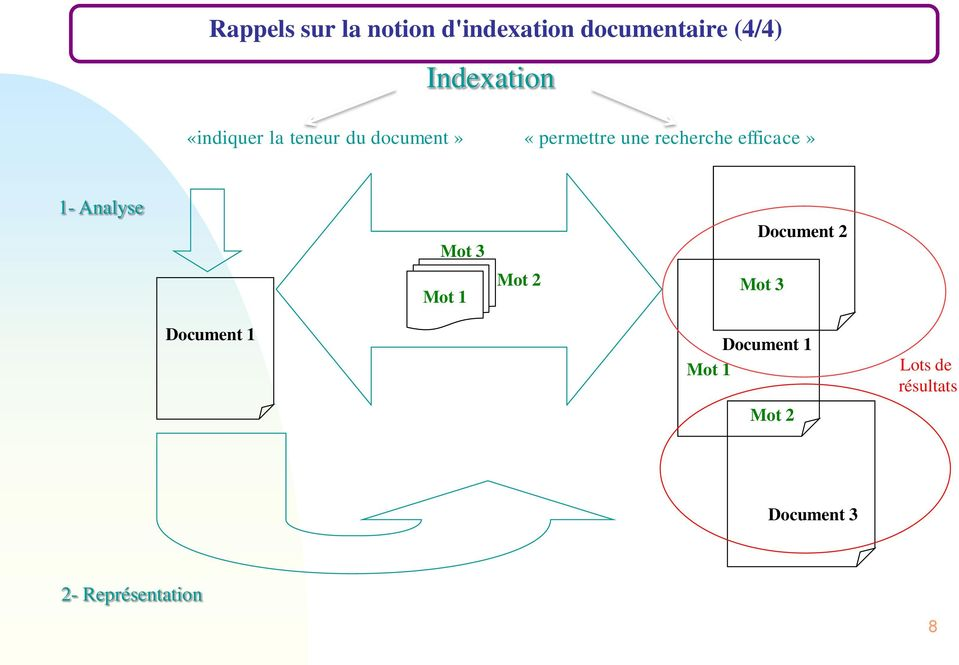 efficace» 1- Analyse Mot 3 Document 2 Mot 1 Mot 2 Mot 3 Document