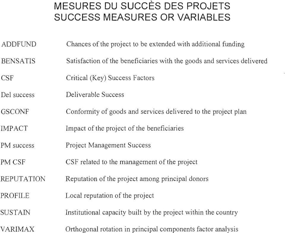 and services delivered to the project plan Impact of the project of the beneficiaries Project Management Success CSF related to the management of the project Reputation of the