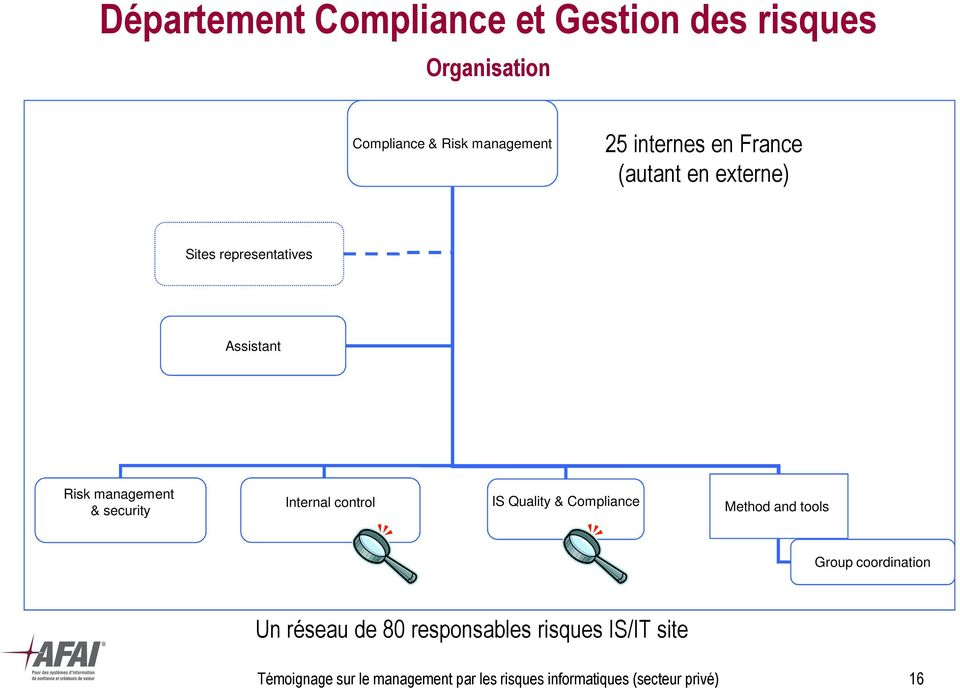 Internal control IS Quality & Compliance Method and tools Group coordination Un réseau de 80