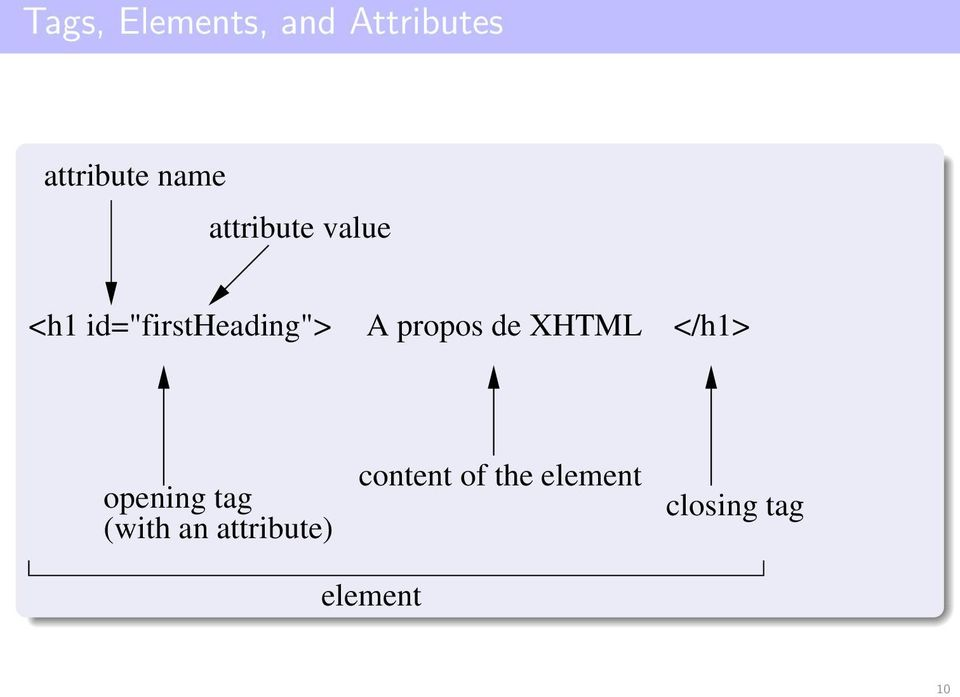 propos de XHTML </h1> opening tag (with an