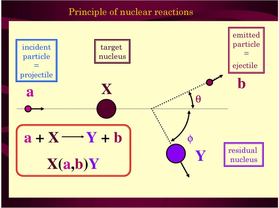 nucleus a X b θ emitted particle =