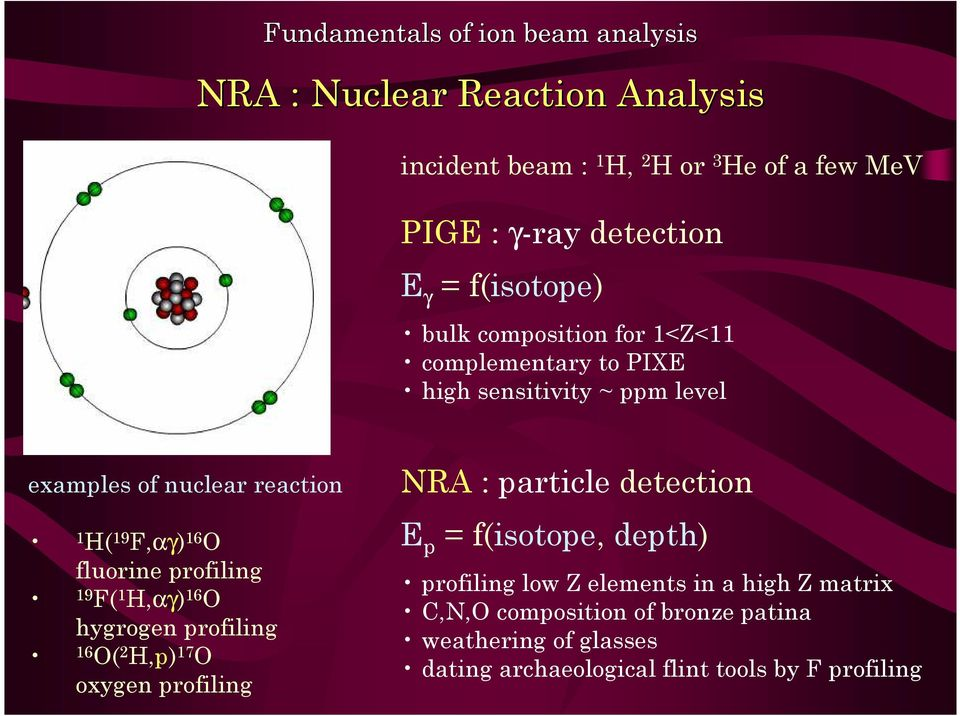 fluorine profiling 19 F( 1 H,αγ) 16 O hygrogen profiling 16 O( 2 H,p) 17 O oxygen profiling NRA : particle detection E p = f(isotope, depth)