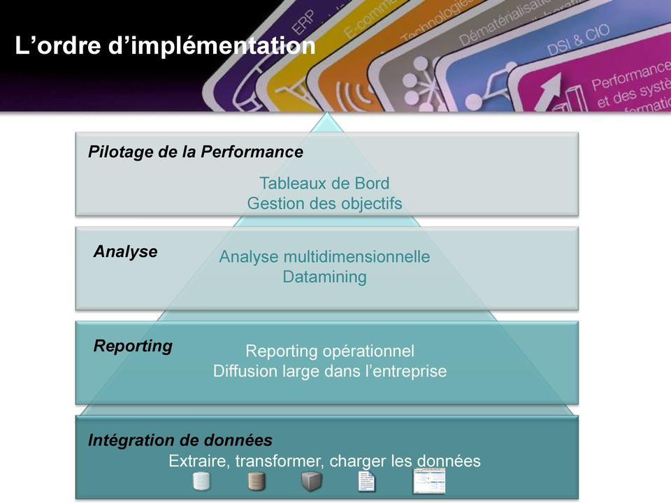 Datamining Reporting Reporting opérationnel Diffusion large dans l
