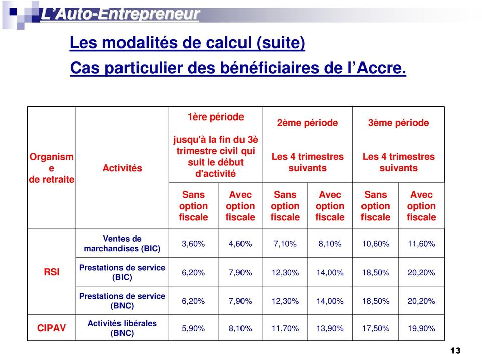 4 trimestres suivants Sans option fiscale Avec option fiscale Sans option fiscale Avec option fiscale Sans option fiscale Avec option fiscale RSI CIPAV Ventes de