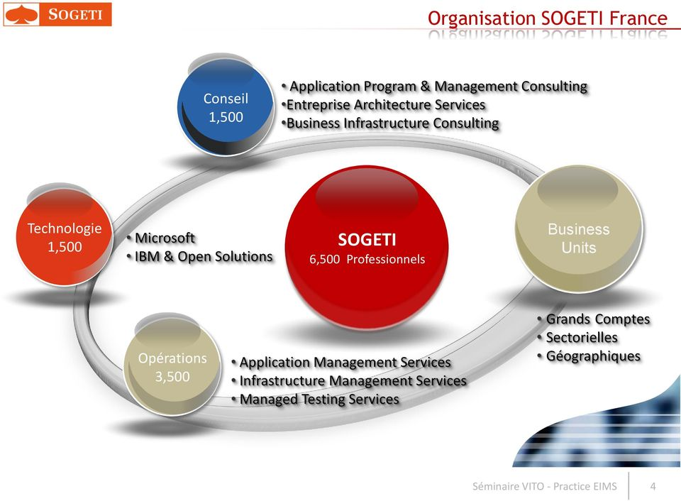 SOGETI 6,500 Professionnels Business Units Opérations 3,500 Application Management Services Infrastructure