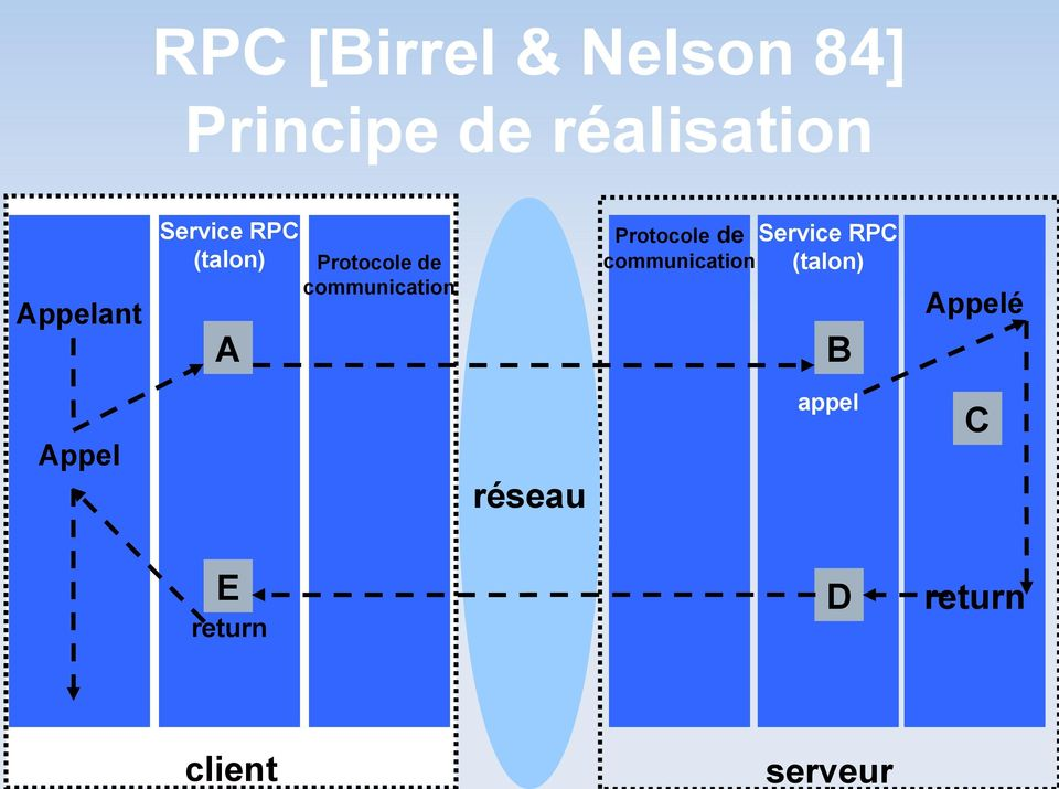 de Service RPC communication (talon) communication