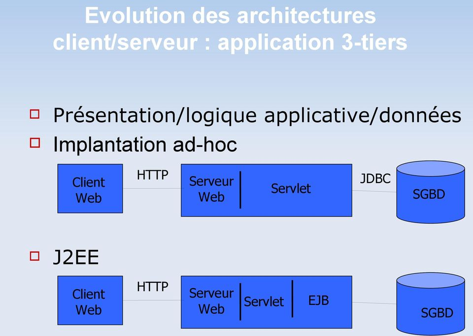 applicative/données Implantation ad-hoc Client Web HTTP