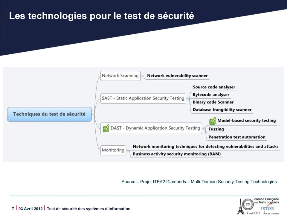 Security Testing Technologies 7 03 Avril