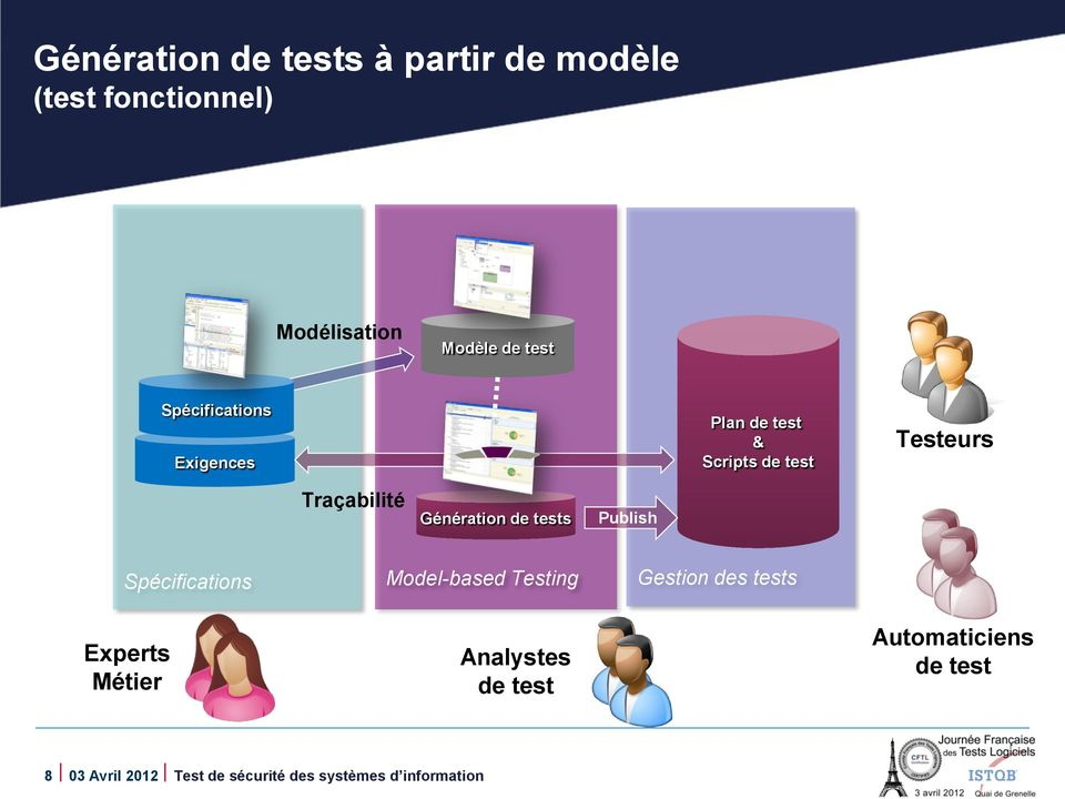 de tests Publish Spécifications Model-based Testing Gestion des tests Experts Métier