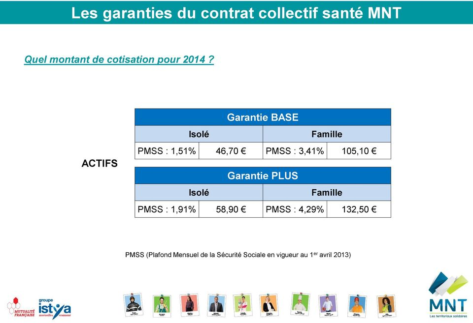 Isolé Garantie BASE Famille ACTIFS PMSS : 1,51% 46,70 PMSS : 3,41% 105,10