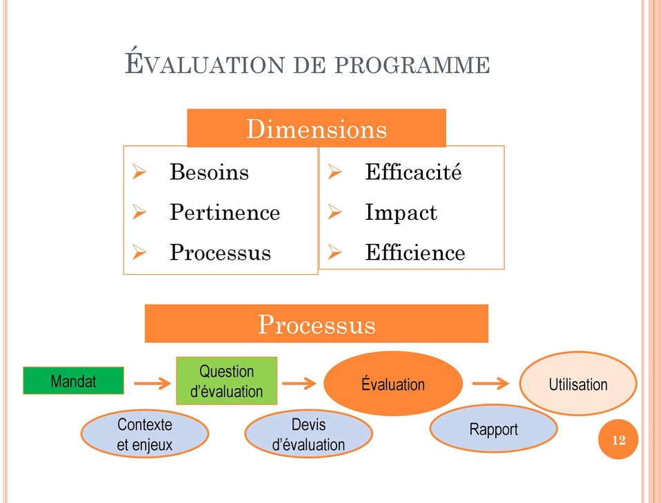 Processus Mandat Question d évaluation Évaluation