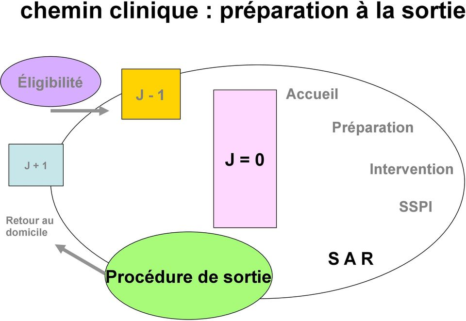 Préparation J + 1 J = 0 Intervention
