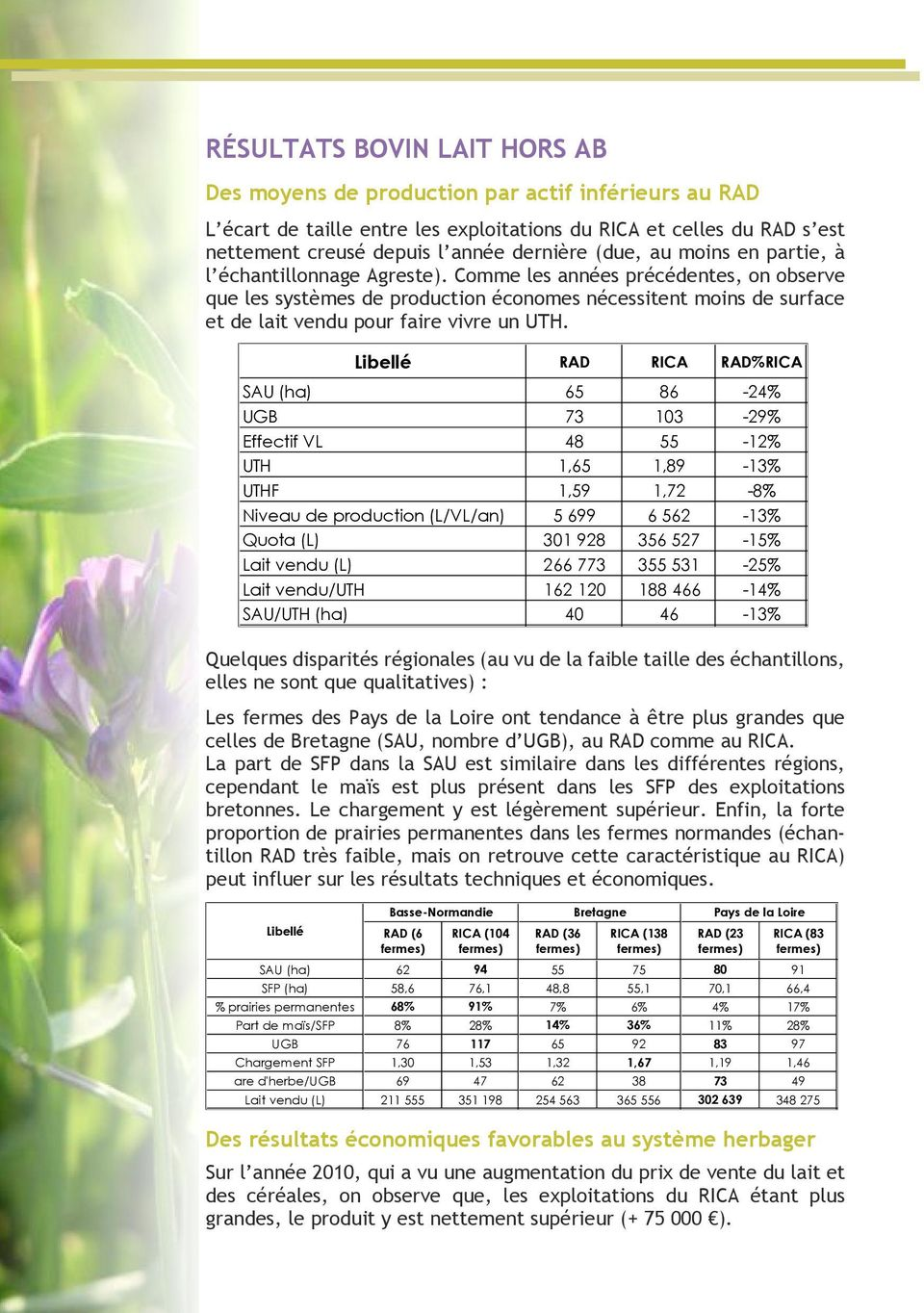 Libellé % SAU (ha) 65 86-24% UGB 73 103-29% Effectif VL 48 55-12% UTH 1,65 1,89-13% UTHF 1,59 1,72-8% Niveau de production (L/VL/an) 5 699 6 562-13% Quota (L) 301 928 356 527-15% Lait vendu (L) 266