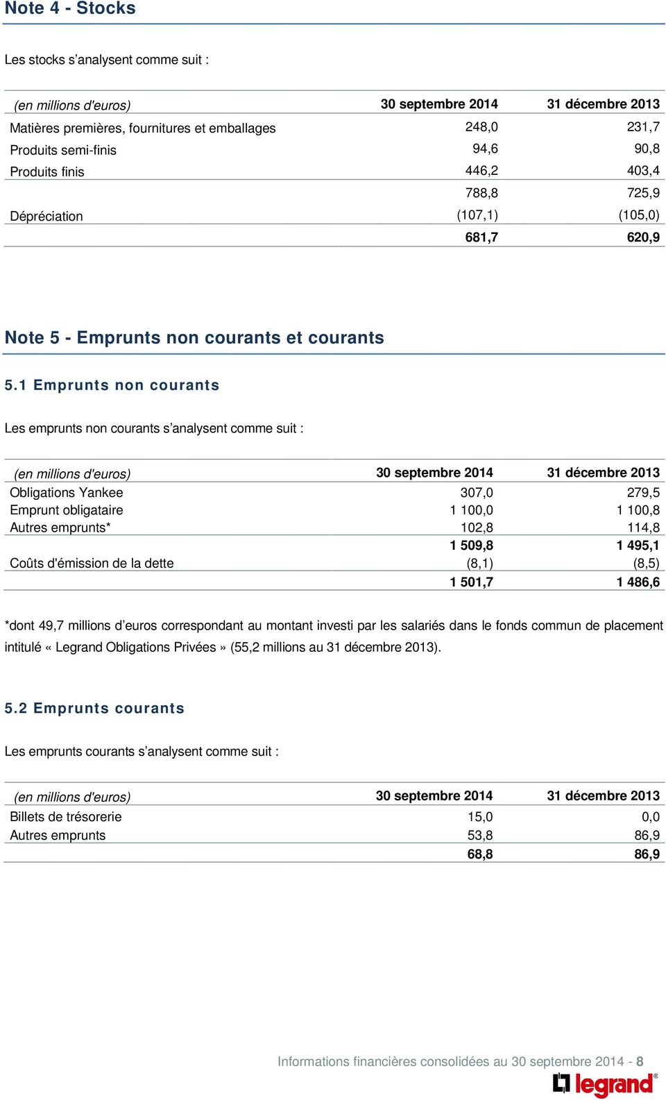 1 Emprunts non courants Les emprunts non courants s analysent comme suit : (en millions d'euros) 30 septembre 2014 31 décembre 2013 Obligations Yankee 307,0 279,5 Emprunt obligataire 1 100,0 1 100,8