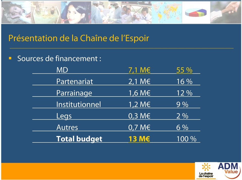 Parrainage 1,6 M 12 % Institutionnel 1,2 M 9 %