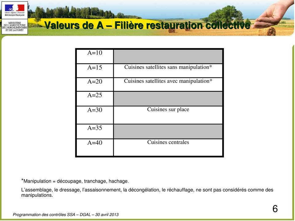A=40 Cuisines centrales *Manipulation = découpage, tranchage, hachage.