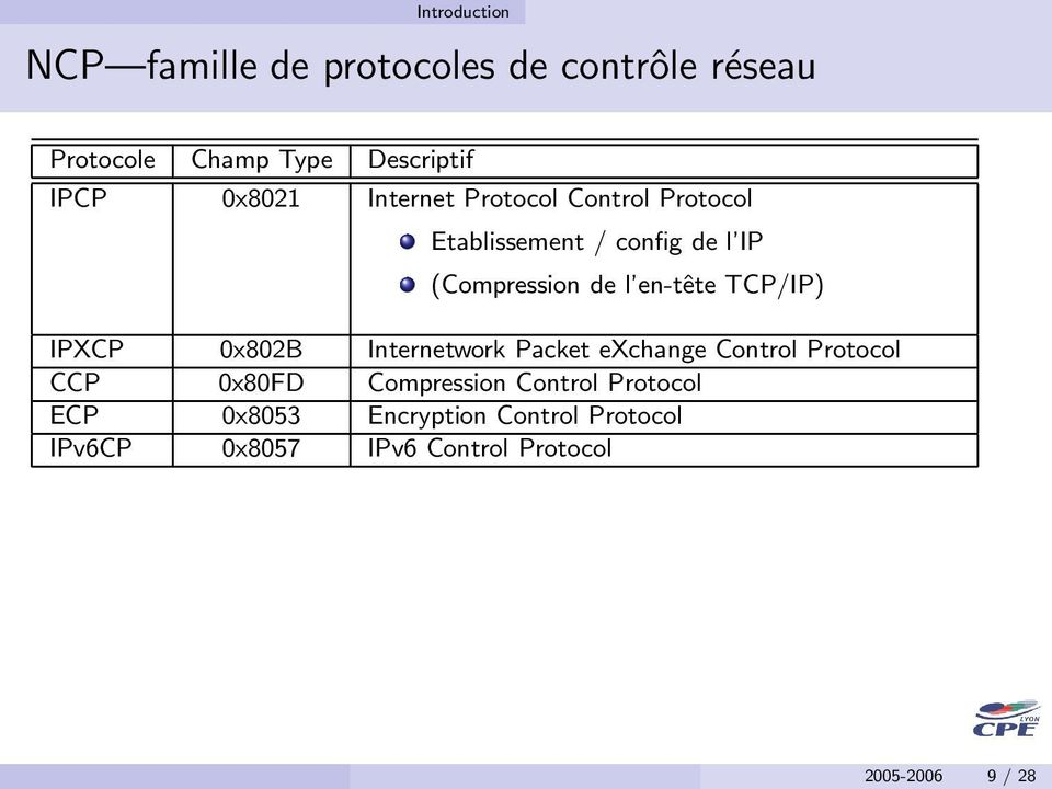 en-tête TCP/IP) IPXCP 0x802B Internetwork Packet exchange Control Protocol CCP 0x80FD Compression