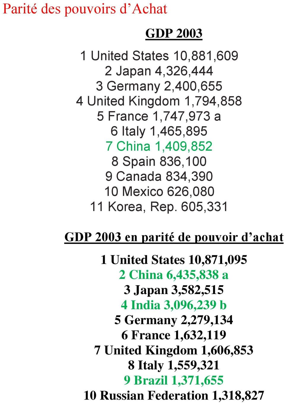 605,331 GDP 2003 en parité de pouvoir d achat 1 United States 10,871,095 2 China 6,435,838 a 3 Japan 3,582,515 4 India 3,096,239