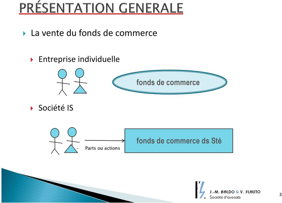 de commerce Société IS - Parts