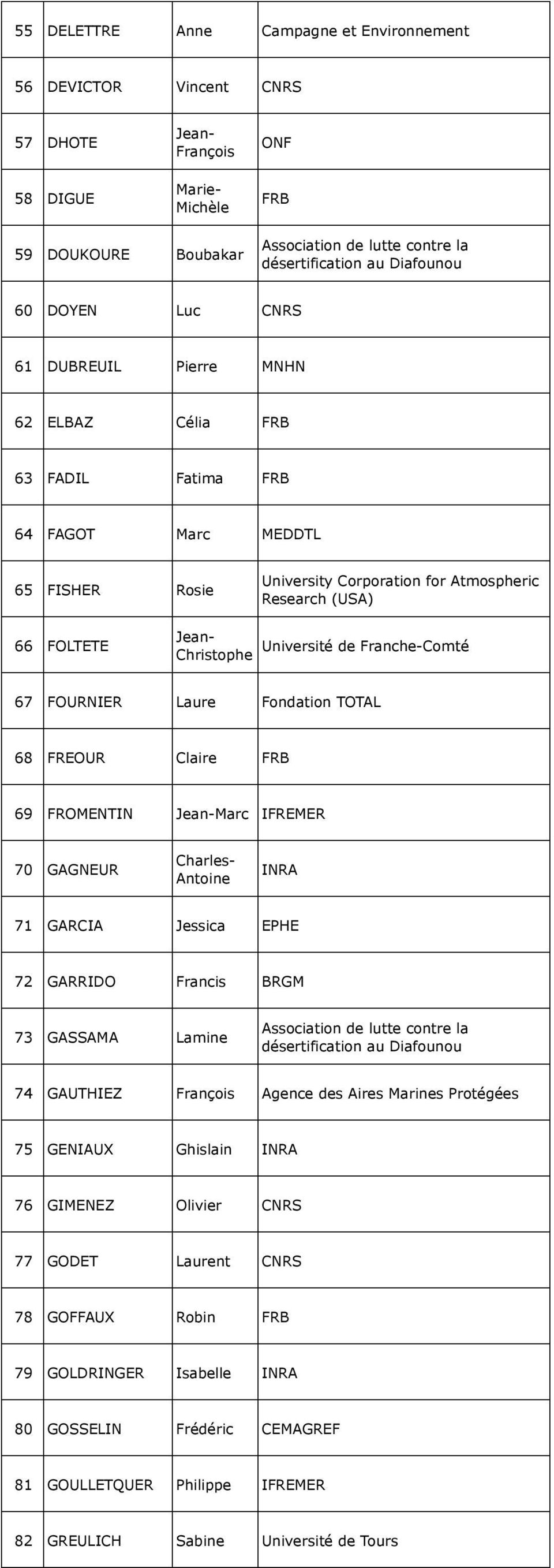 Franche-Comté Christophe 67 FOURNIER Laure Fondation TOTAL 68 FREOUR Claire FRB 69 FROMENTIN Marc IFREMER 70 GAGNEUR Charles- Antoine INRA 71 GARCIA Jessica EPHE 72 GARRIDO Francis BRGM 73 GASSAMA